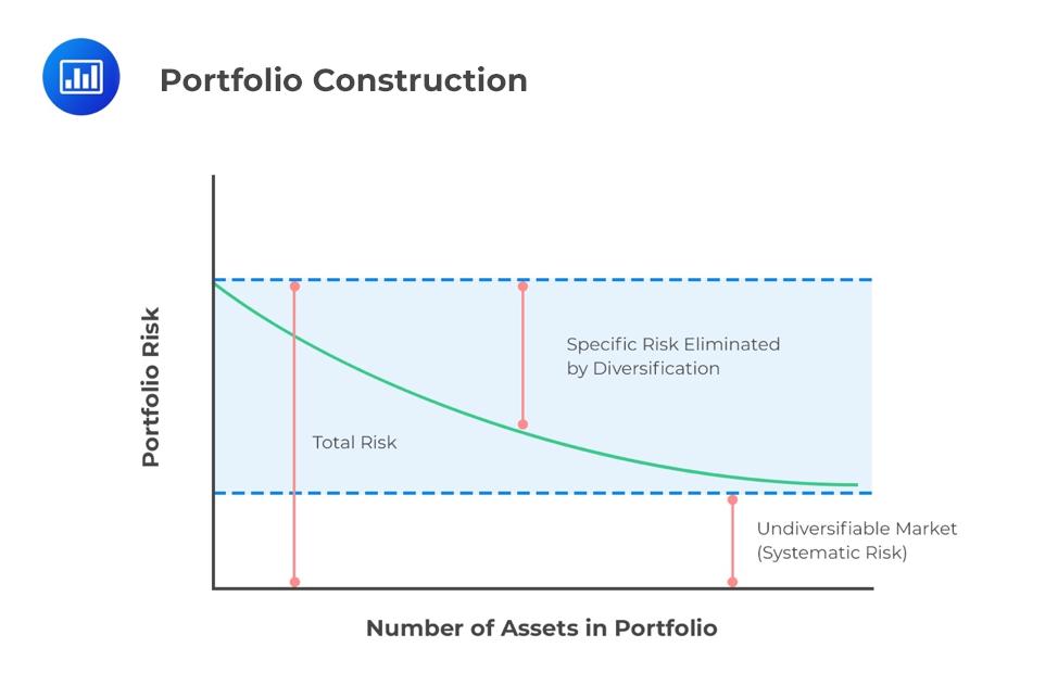 portfolio-construction