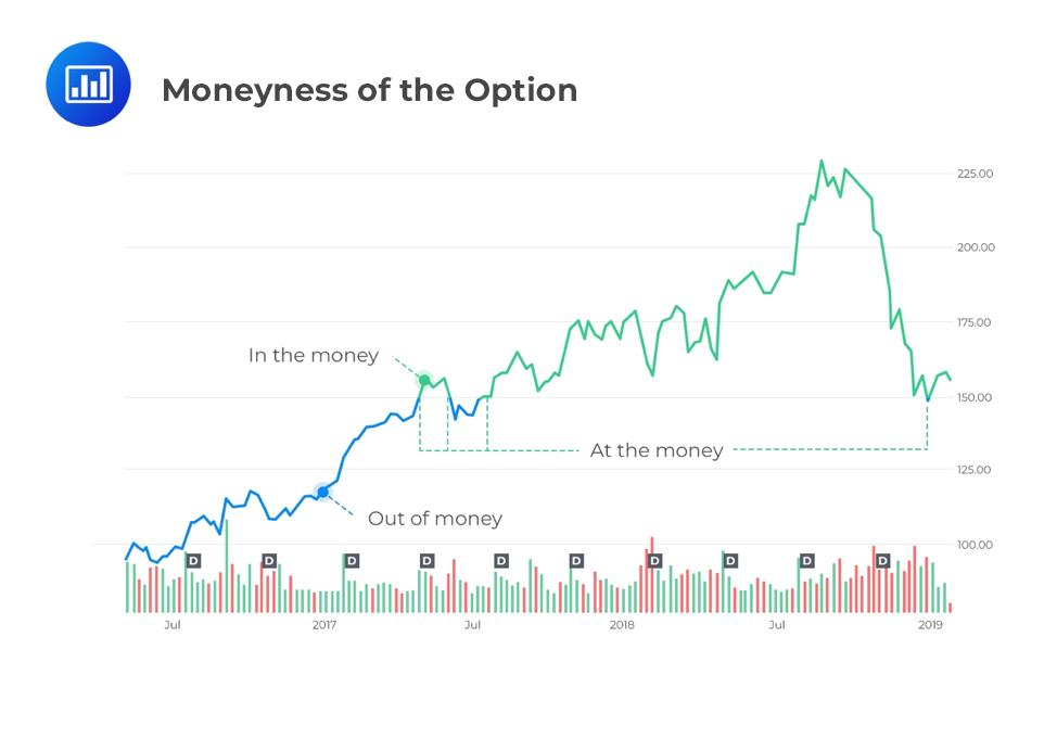 moneyness-of-the-option