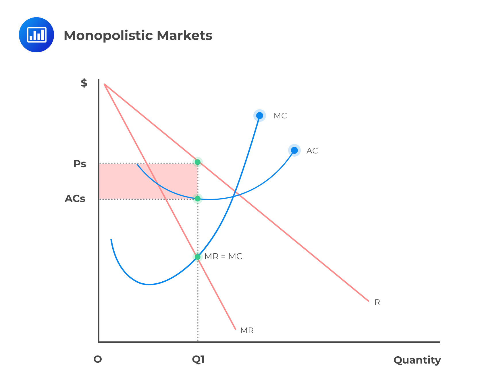 Marginal Cost And Revenue Economic Profit Cfa Level 1 Analystprep