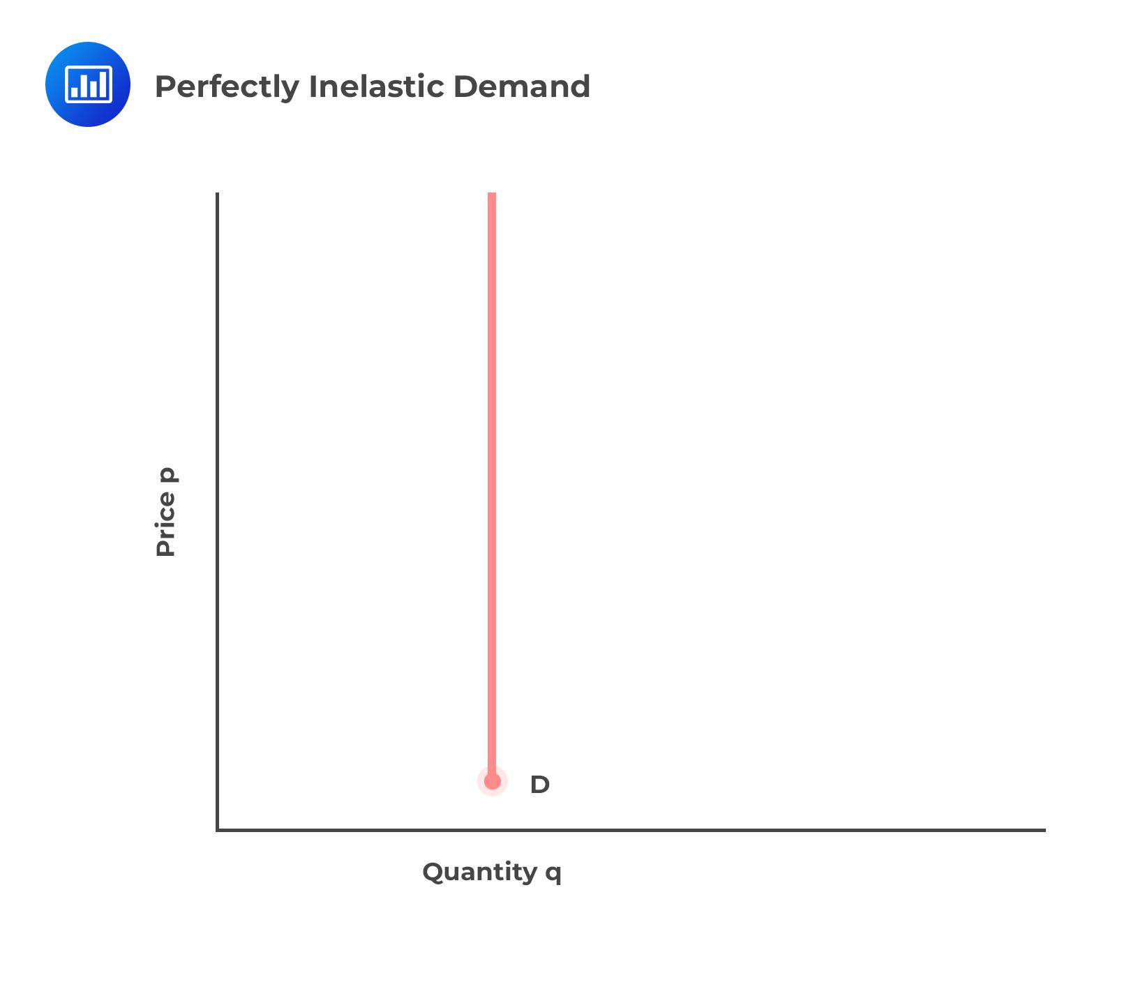 perfectly-inelastic-demand