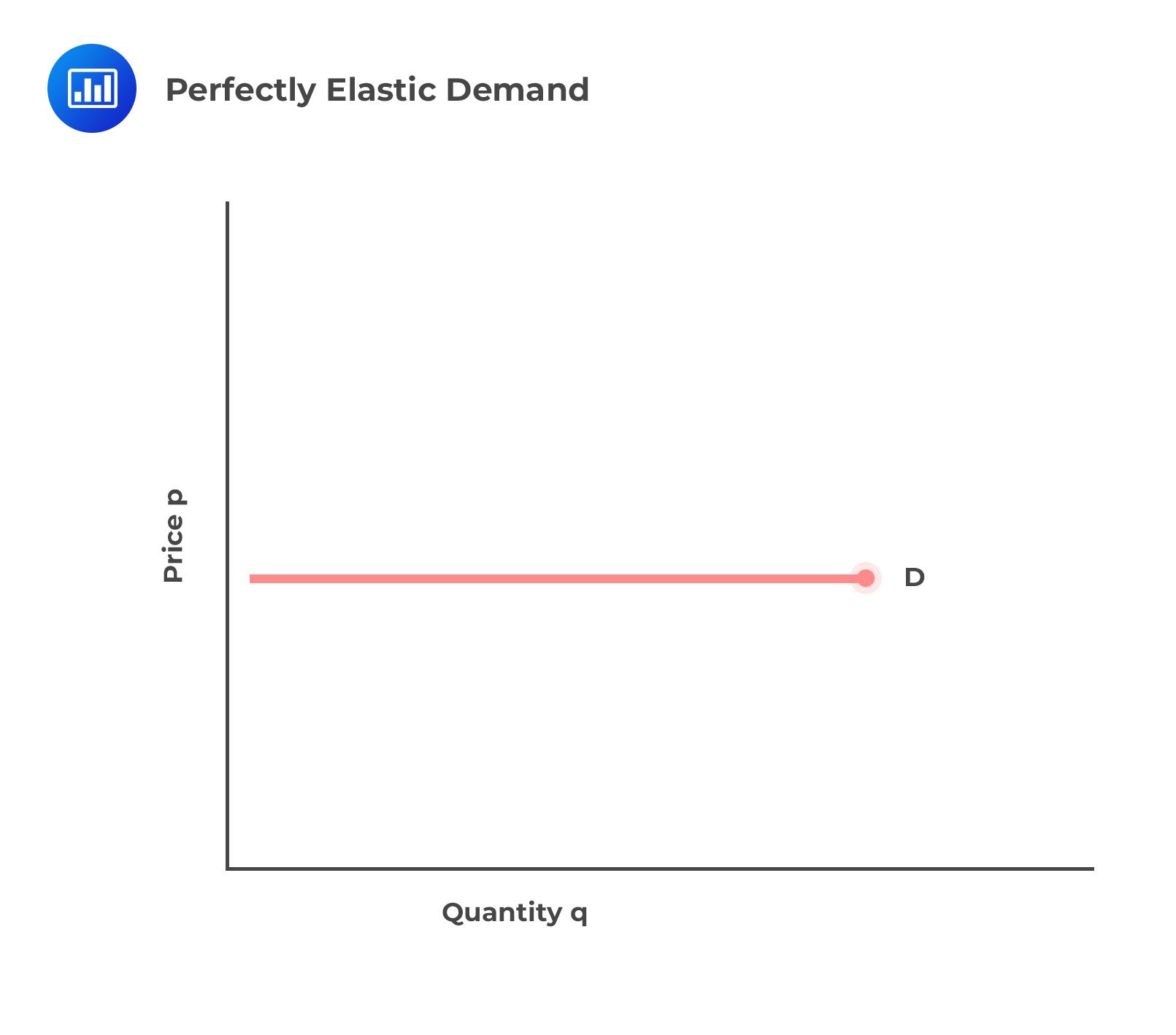 perfectly-elastic-demand