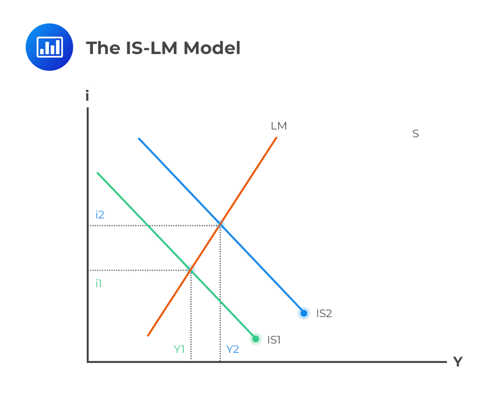 the-IS-LM-model