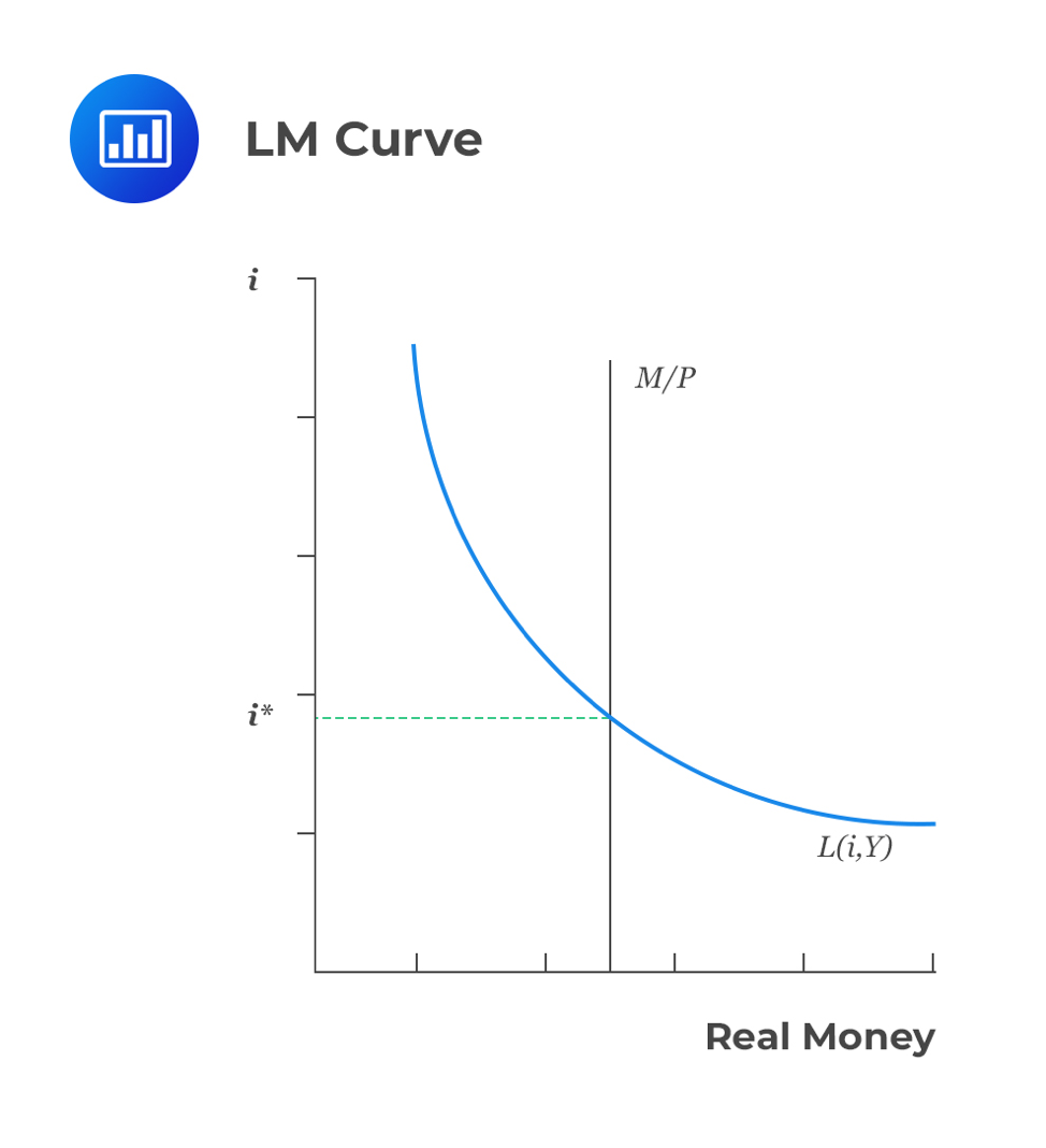 LM-curve