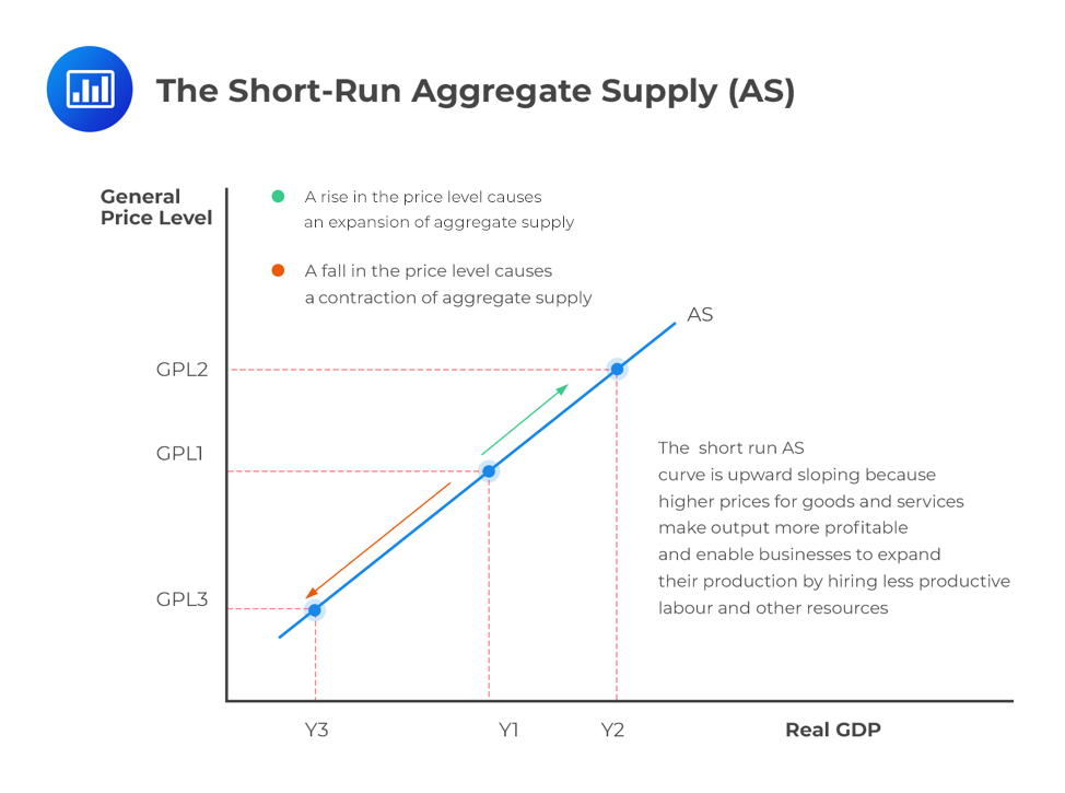 the-short-run-aggregate-supply-as