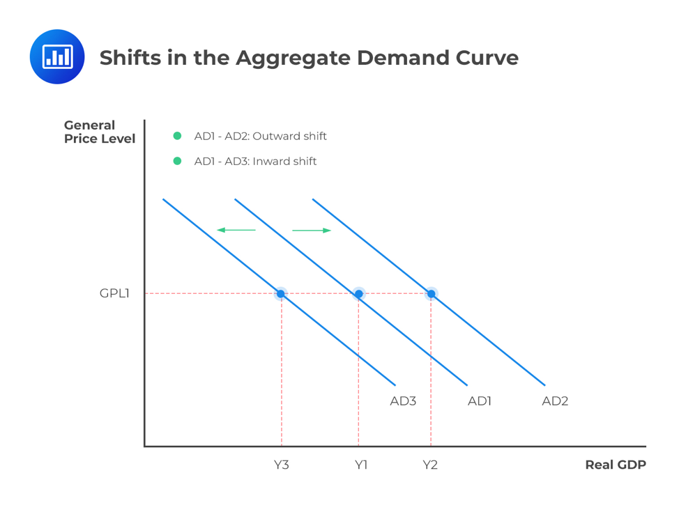 shifts-in-the-aggregate-demand-curve