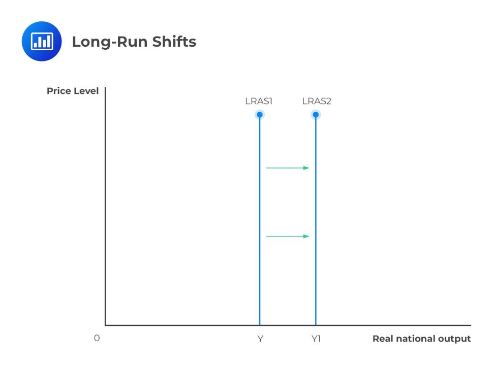 long-run-shifts