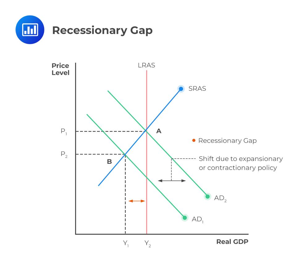 recessionary-gap