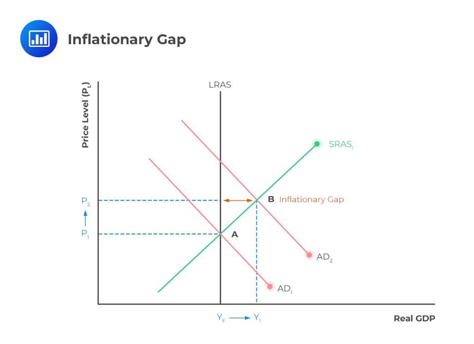 inflationary-gap