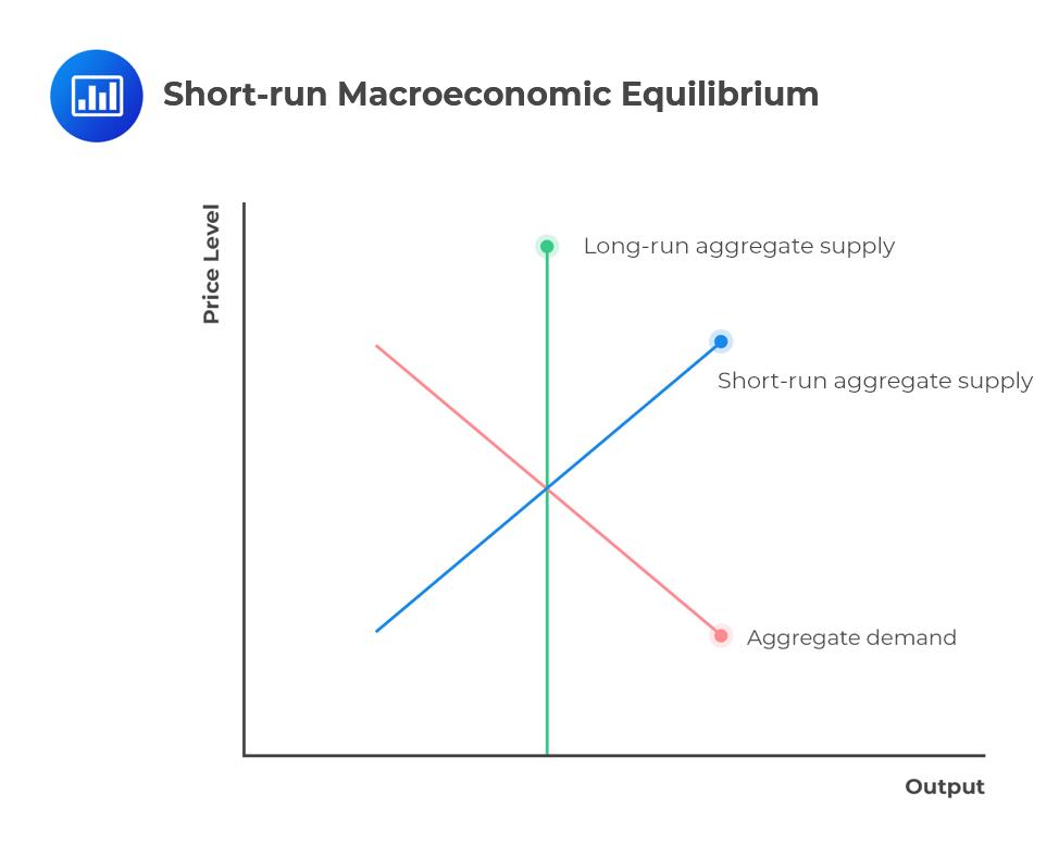 Short-run-macroeconomic-equilibrium