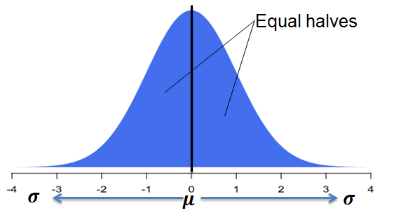 normal-distribution