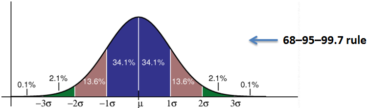 z-distribution