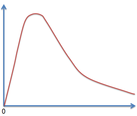 lognormal-distribution