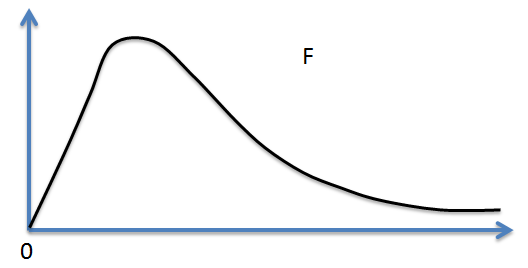 F-distribution