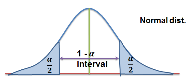 normal-distribution-tails
