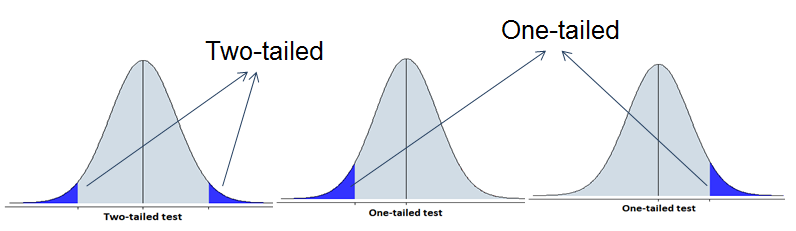 two-tailed-vs-one-tailed-test
