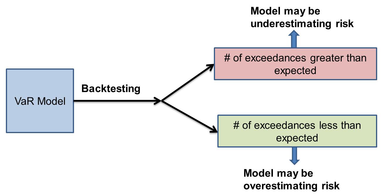 backtesting-var-model-exceedances