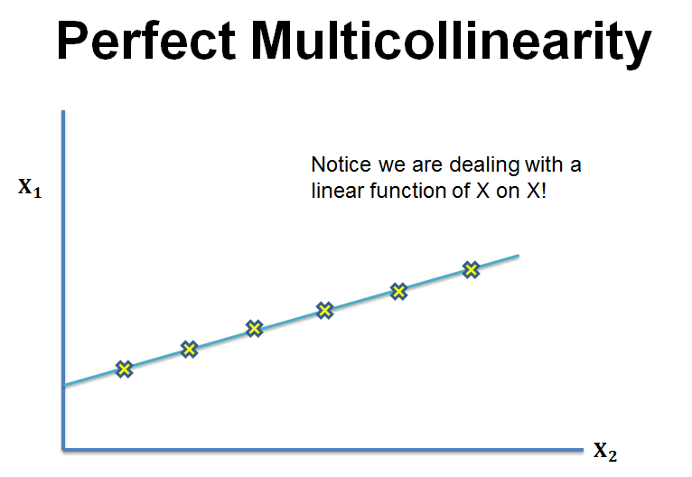 perfect-multicollinearity
