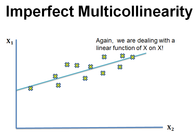 imperfect-multicollinearity