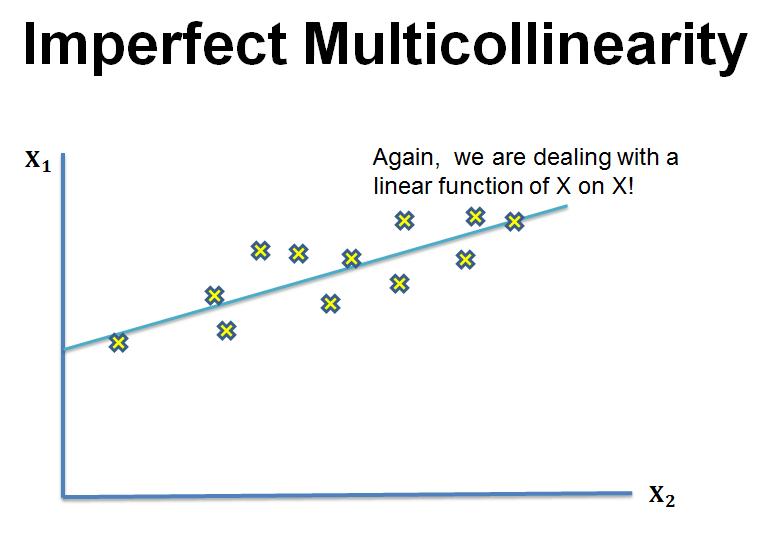 imperfect-multicollinearity