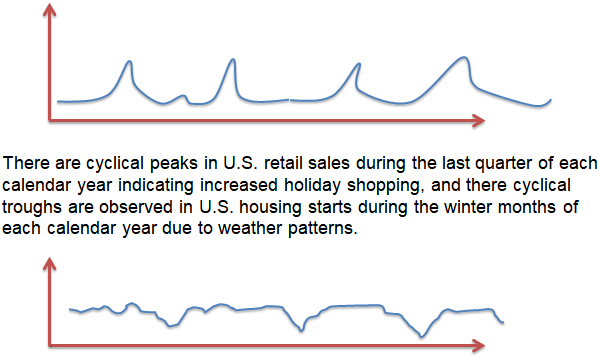 Modeling and Forecasting Seasonality – FRM Study Notes | FRM Part 1