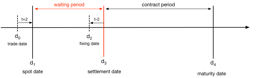 FRM-part-1-Forward-Rate-Agreements