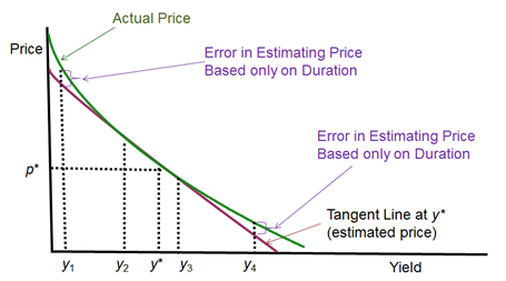frm-Limitations of a Duration-based Hedging Strategy