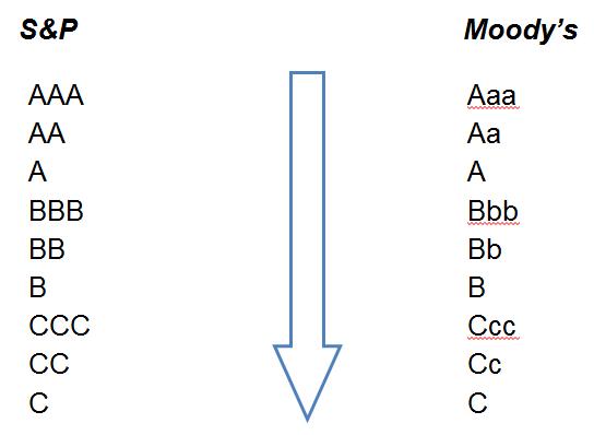 frm-sp-moodys-ratings