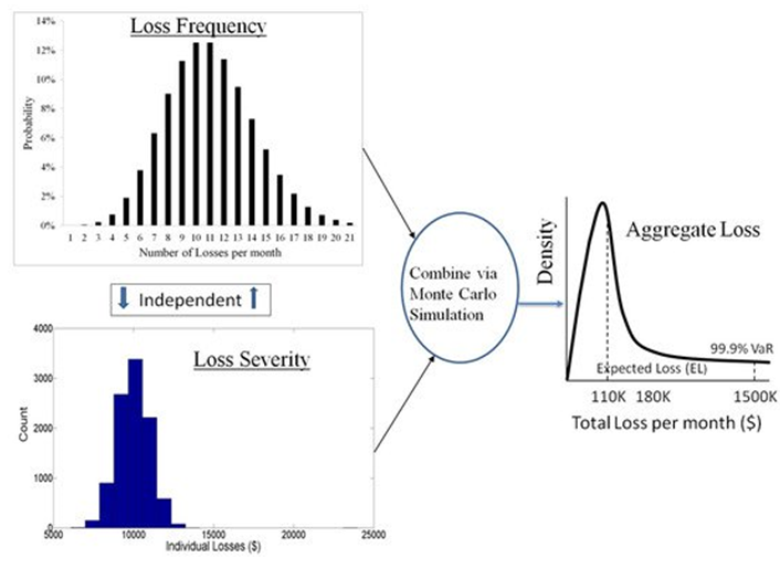 frm-Loss -frequency-and-Loss-severity