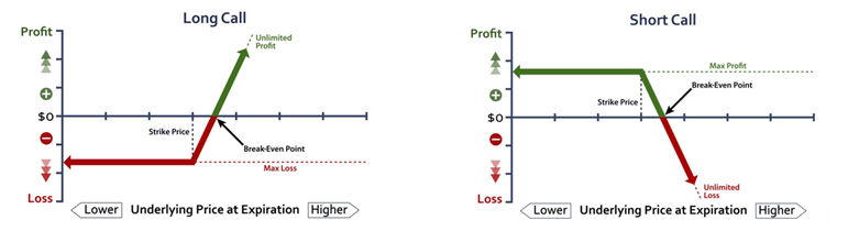 frm-call-options