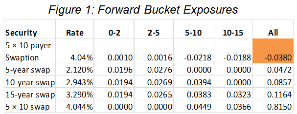 frm-forward-buckets-exposures