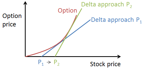 frm-delta-approach-limitations1