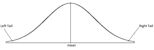 frm-normal-distribution