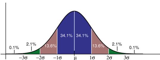 frm-standard-deviation-graph