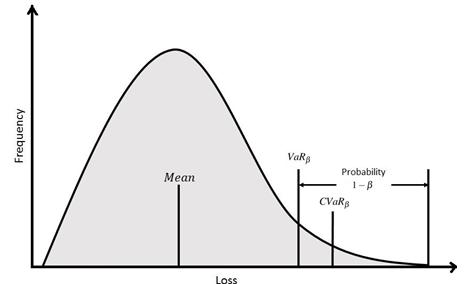 frm-expected-shortfall