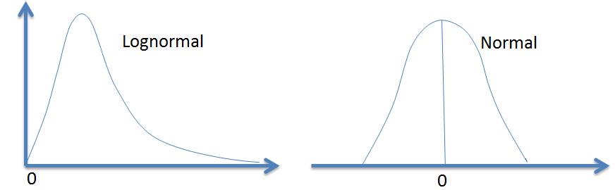 frm-lognormal-vs-normal-distribution