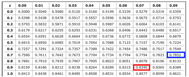 frm-part-1-bsm-normal-distribution