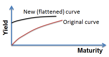 frm-flattened-yield-curve