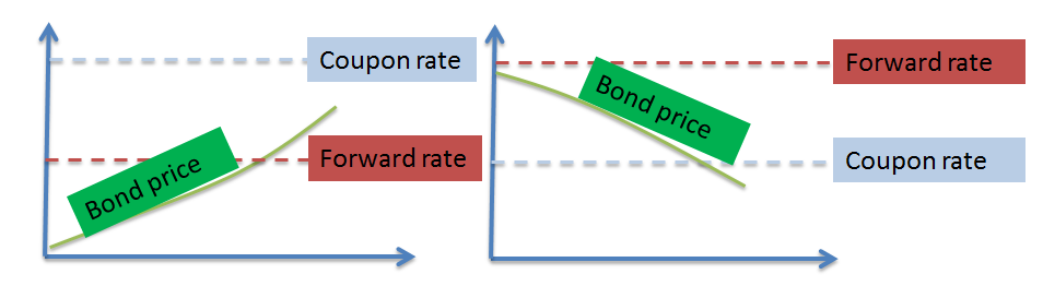 frm-bond-price-spot-vs-forward-rate