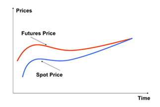 frm-convergence-futures-spot-price
