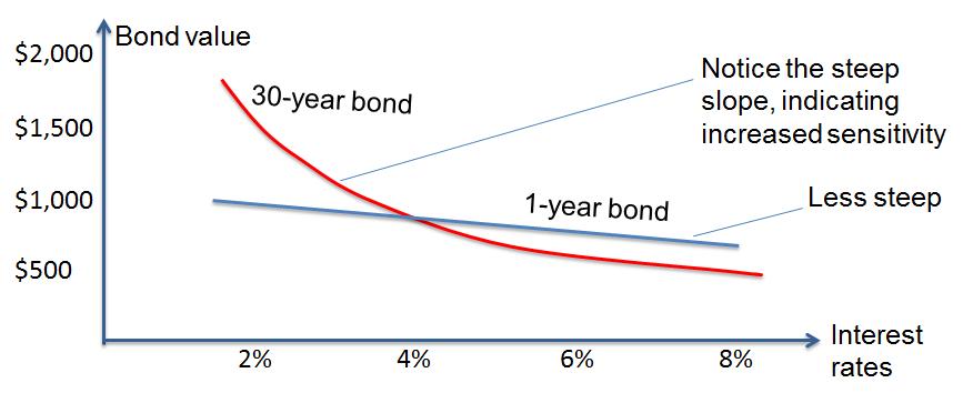frm-convexity-longer-time-bond