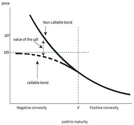frm-callable-bond-negative-convexity