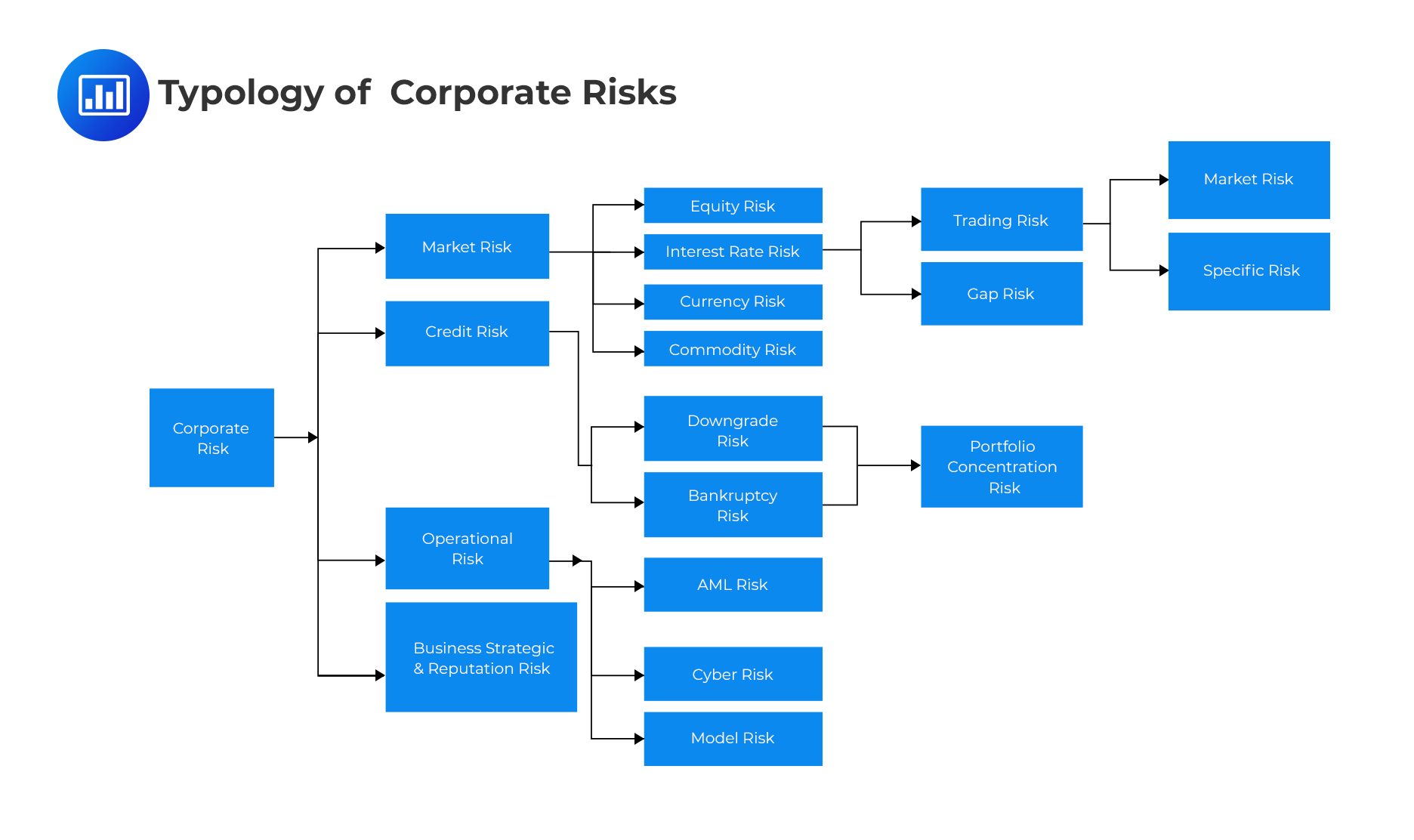 typology of corporate risks