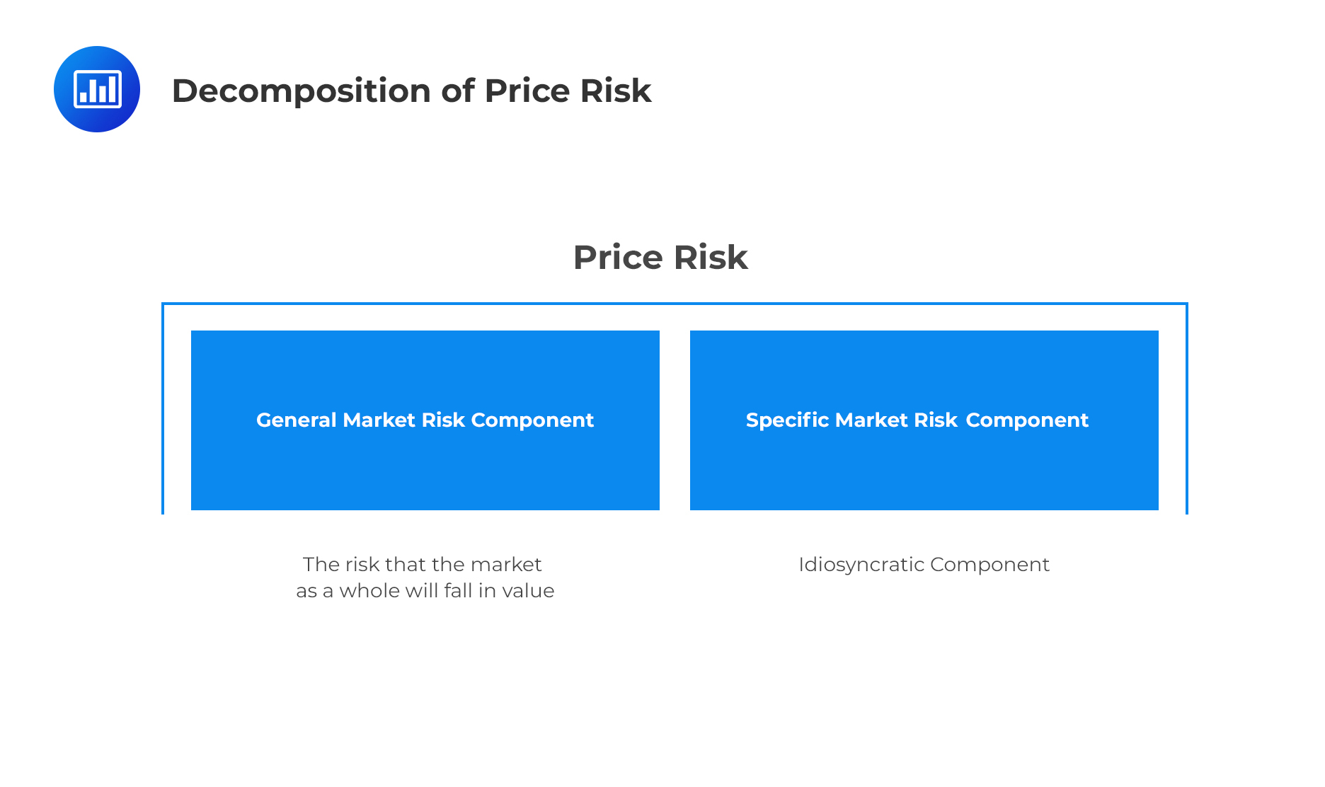 decomposition of price risk
