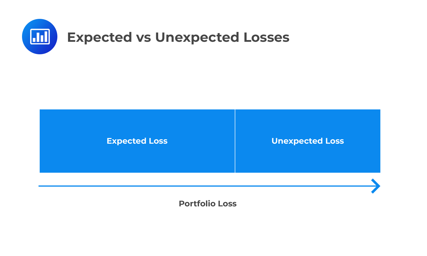 expected vs unexpected losses
