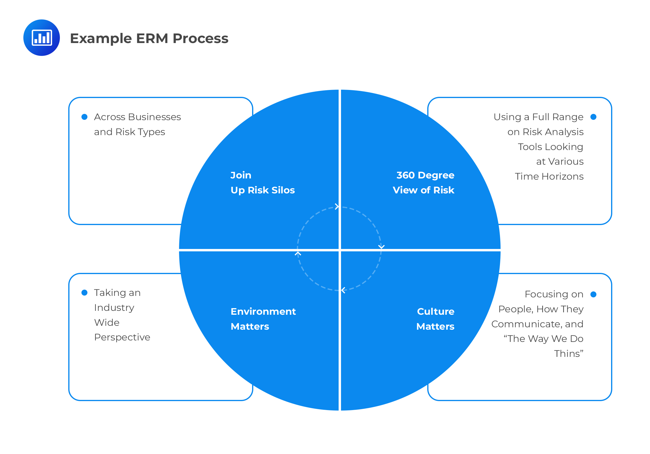 Example ERM Process