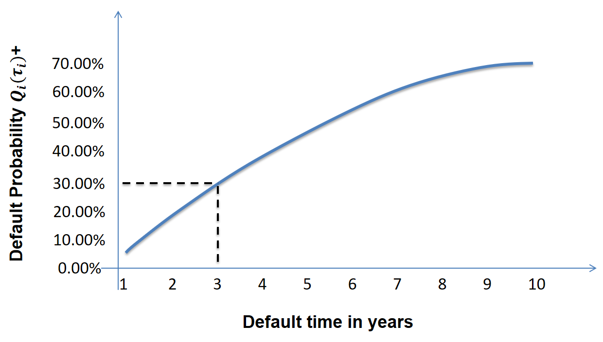 frm-part-2-default-time-in-years