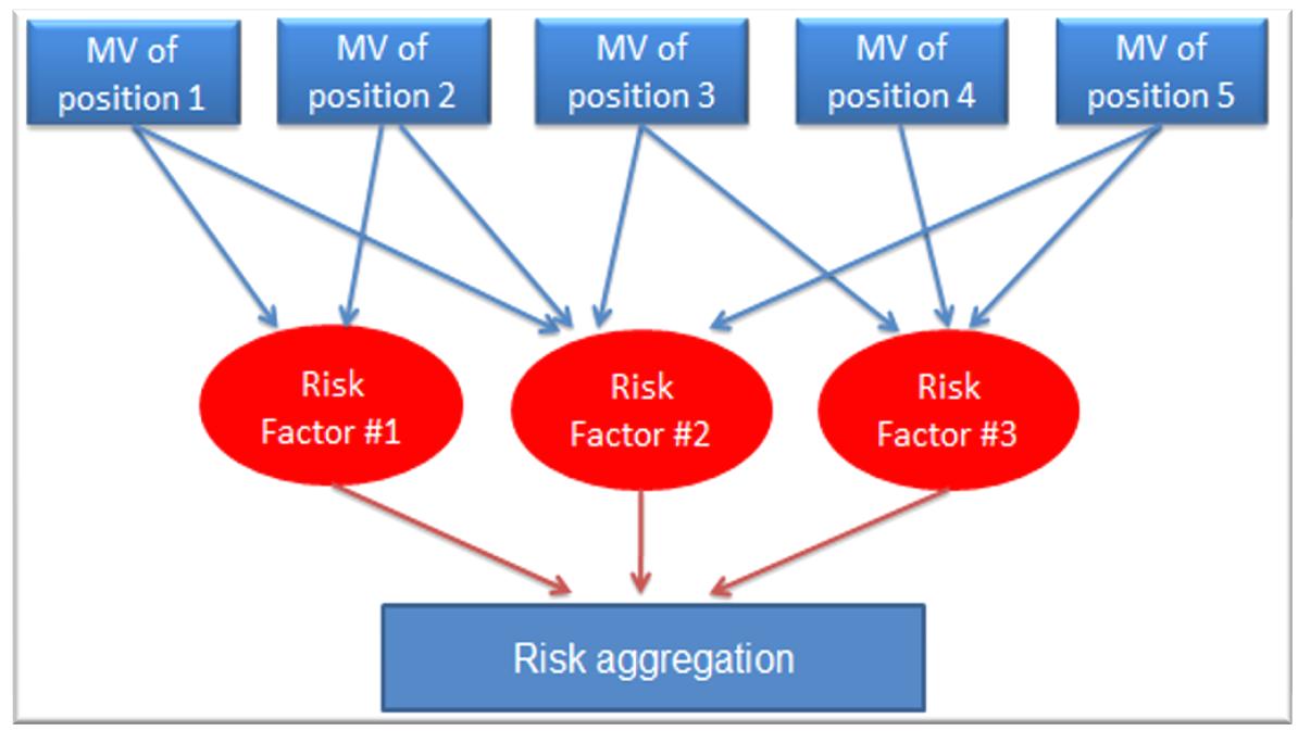 market-risk-frm-part-2-risk-aggregation