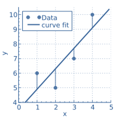 frm-part-2-least-square-analysis