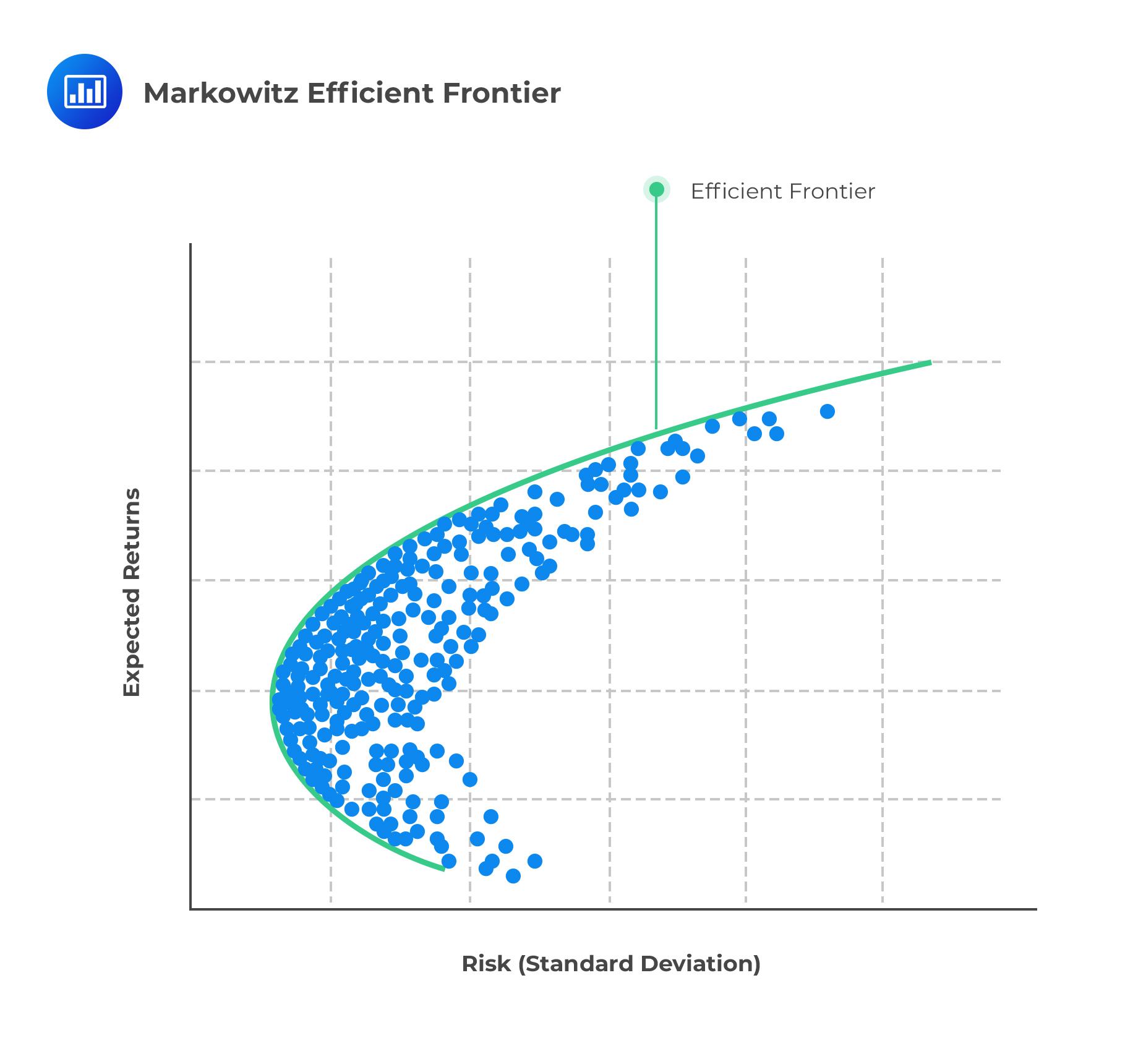 Markowitz Efficient Frontier