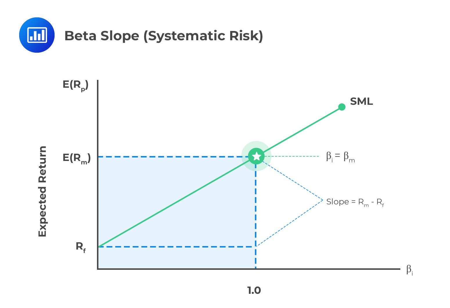 Beta Slope Systematic Risk